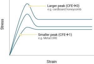 figure showing how higher CFE peak is closer to CFE of 0, and lower peek is closer to CFE of 1