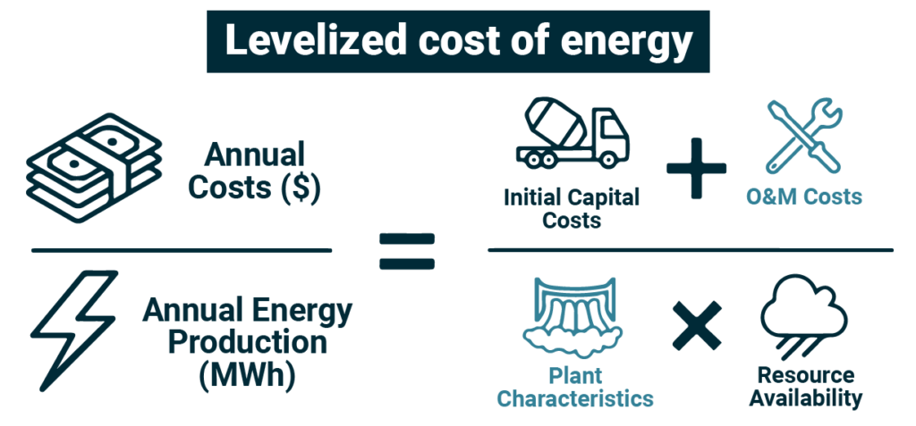 levelized cost of energy of hydropower equation