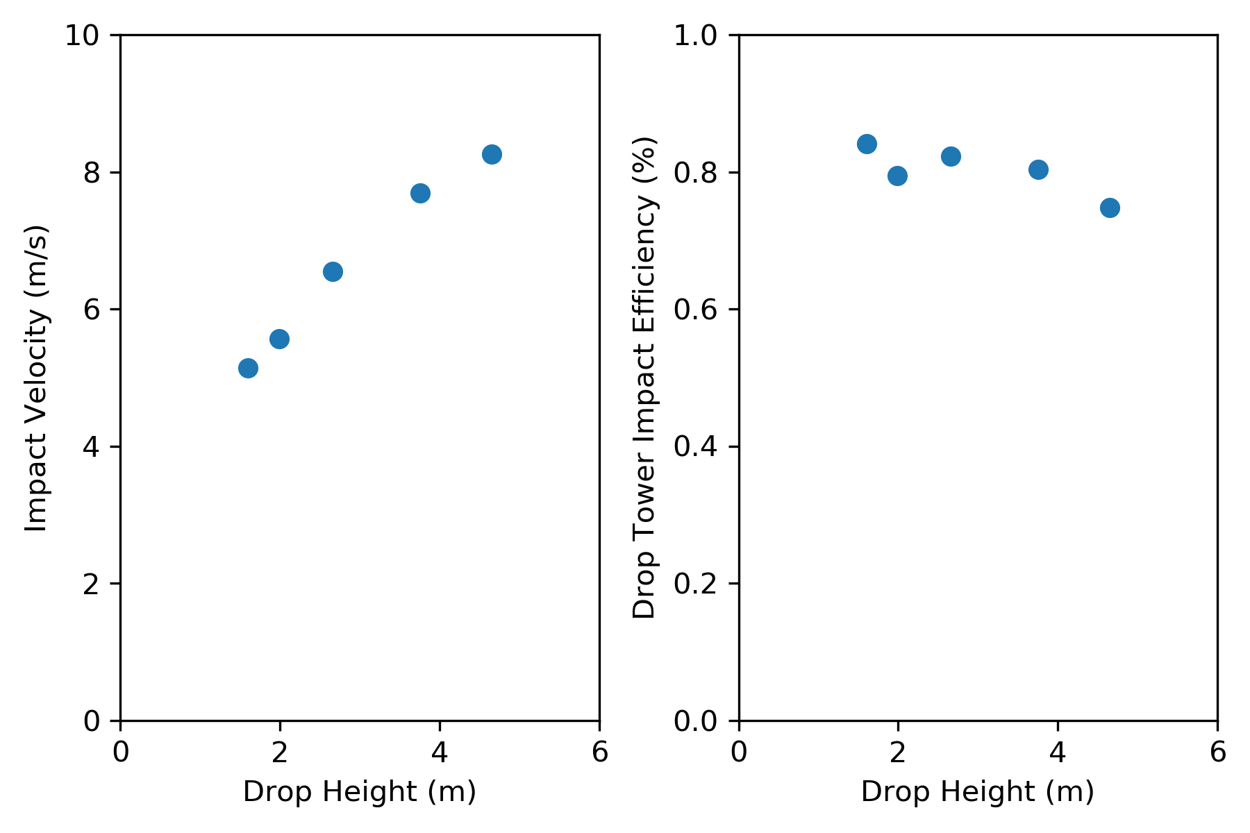 two graphs showing the testing of the impact velocity and the drop down impact efficiency - part of callibrating the drop tower