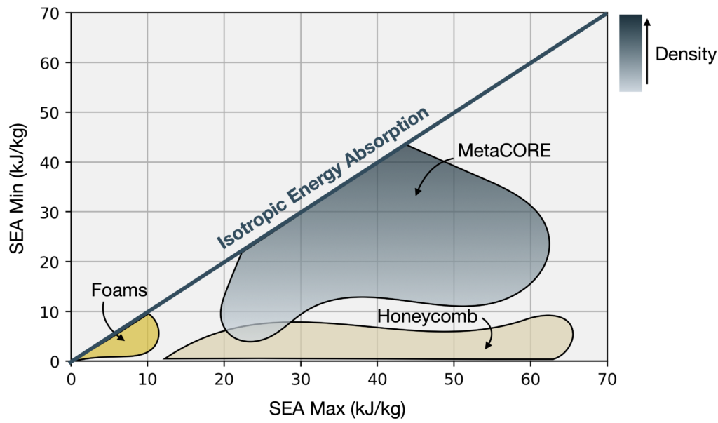 graph showing SEA min. vs. SEA max. of MetaCORE, honeycomb, and foams
