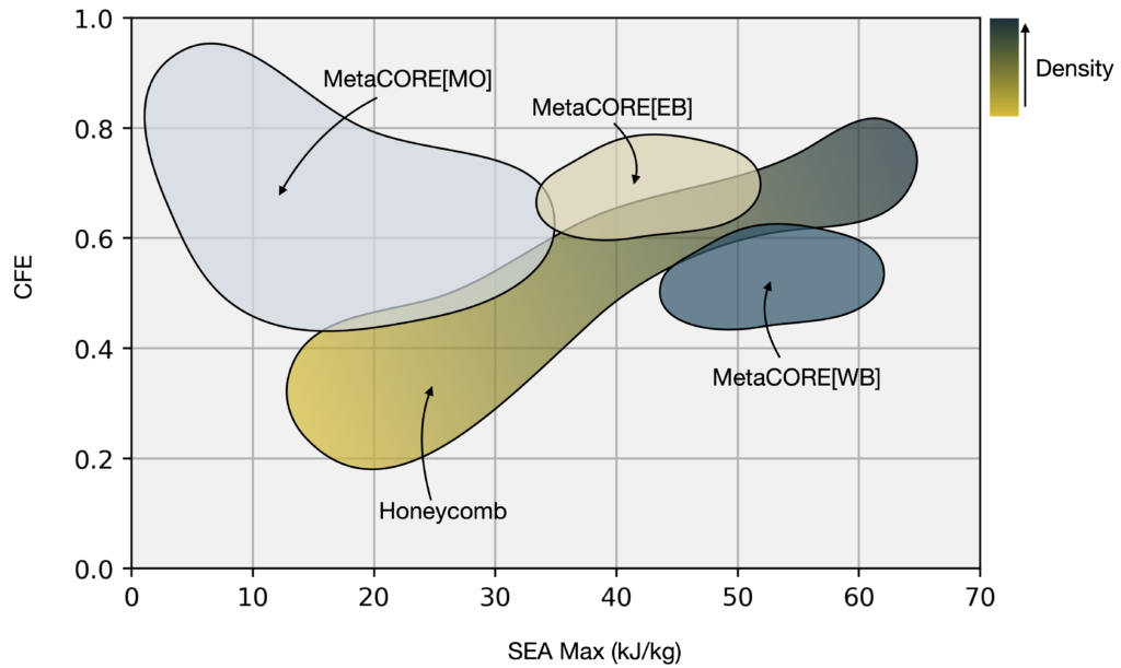 graph showing CFE vs. SEA max. of metaCORE and honeycomb