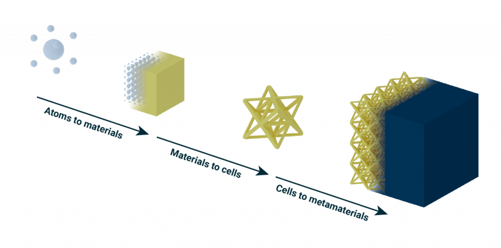 graphical representation of atoms to materials, materials to cells, cells to metamaterials