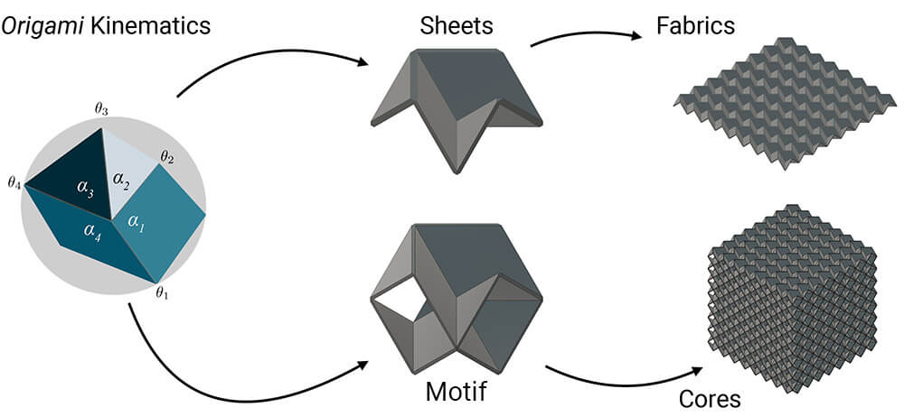 diagram showing how a computational design can become a sheet or motif, and then a fabric or core, respectively