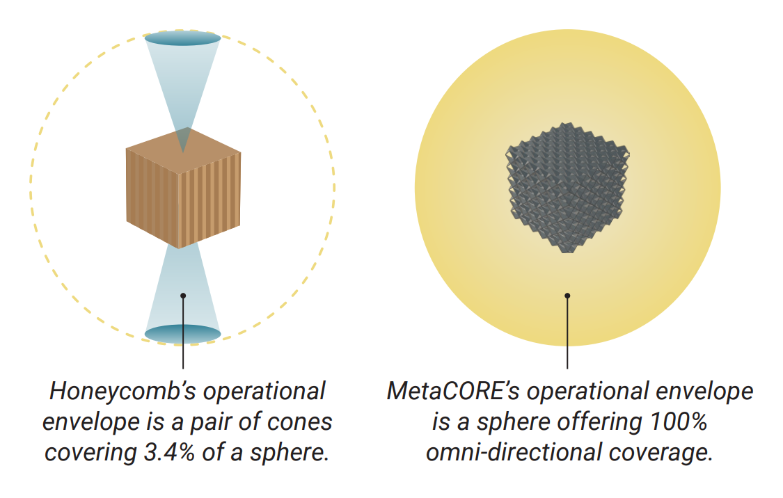operational cones of honeycomb and metaCORE compared