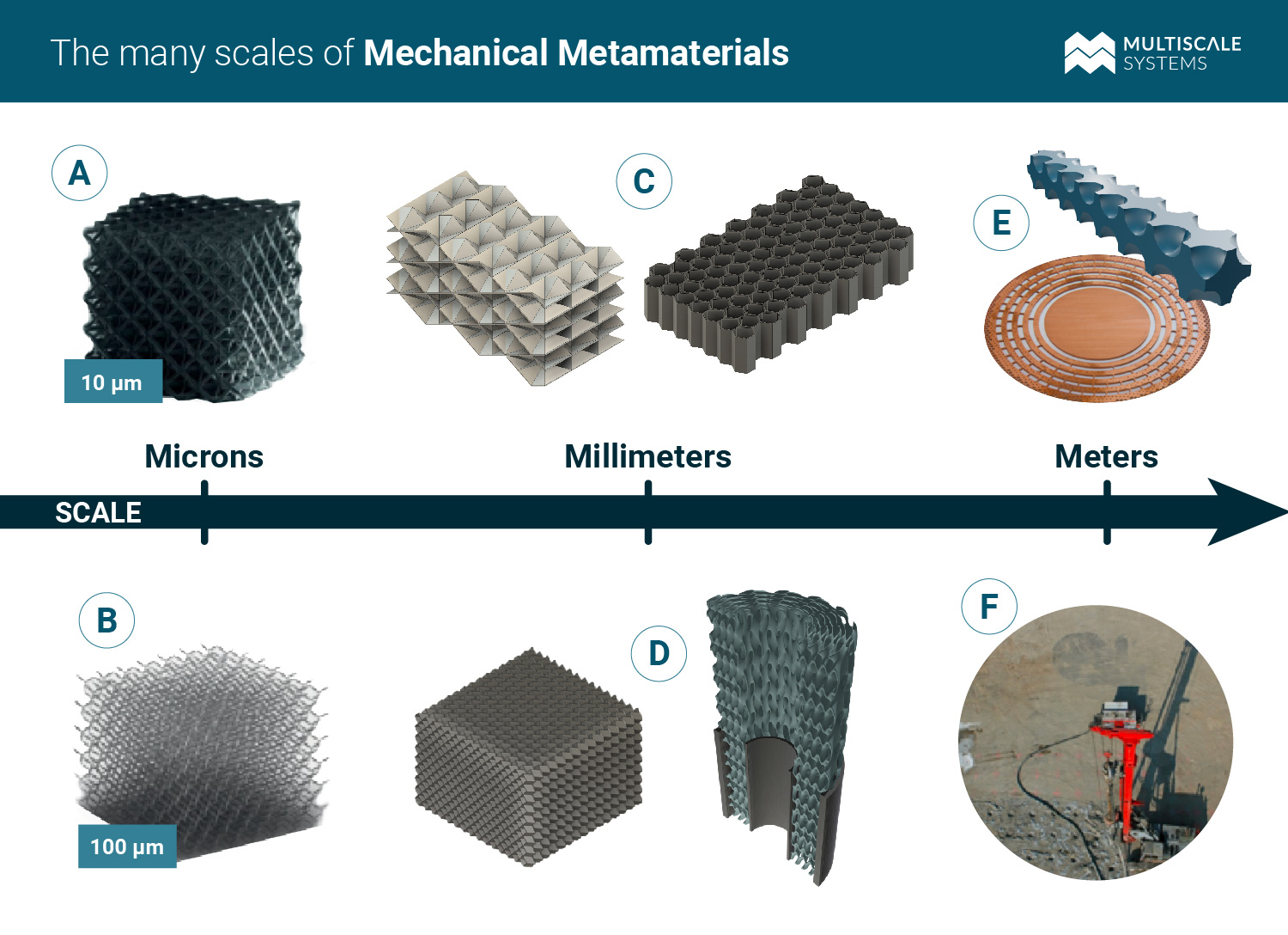 visual examples of mechanical metamaterials at micron, millimeter, and meter scale