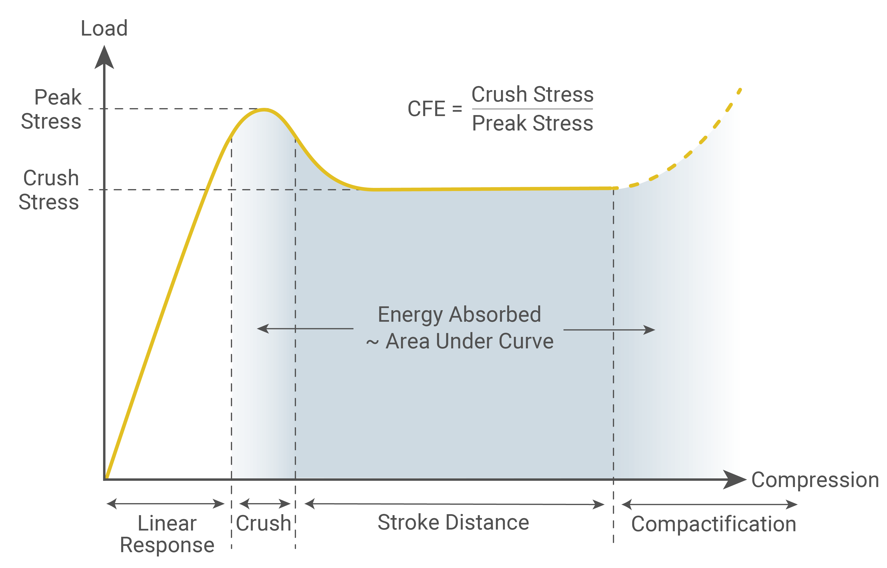 stress strain graph showing a typical load compression curve